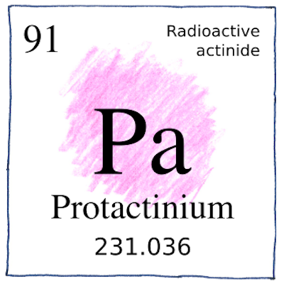 Protactinium - The book of science